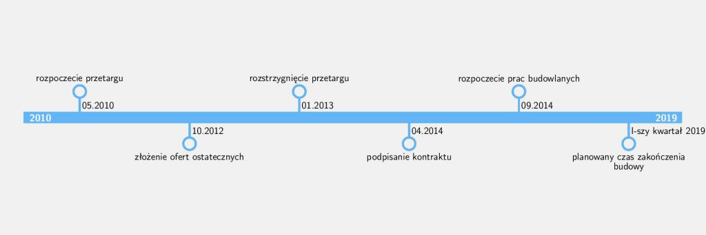 timelineJaworzno
