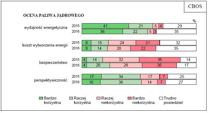 ocena paliwa jądrowego 2016