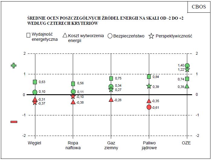 ocena różnych paliw 2016