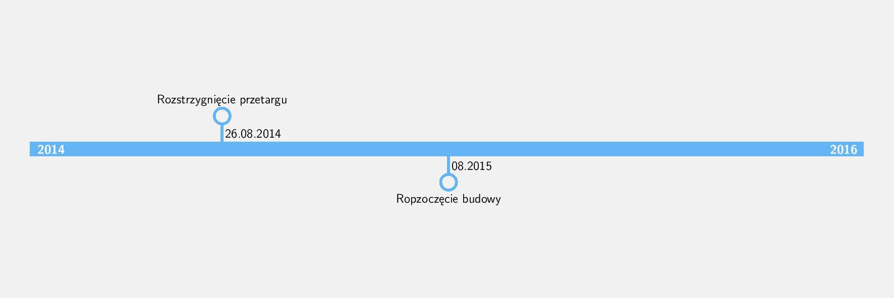Rozstrzygnięcie przetargu: 26 sierpnia 2014  Rozpoczęcie budowy: sierpień 2015